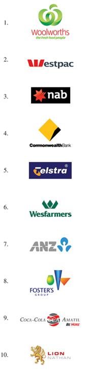 Brand Valuation - The top 10 Australian Brands