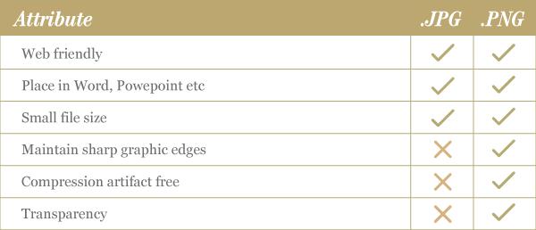 JPG v PNG Attribute table