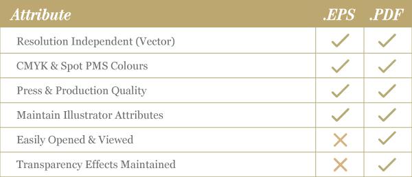 PDF v EPS Atributes Table