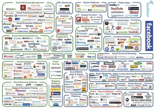 brand agency for social media