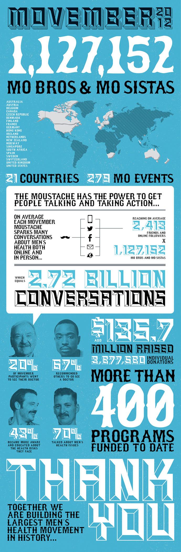 MovemberBrand, not for profit branding