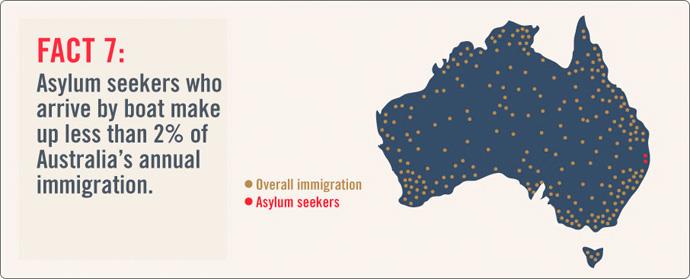 asylum-seeker-fact7
