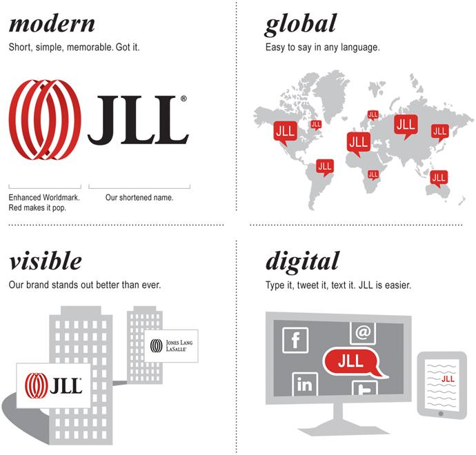 JLL rebrand infographic