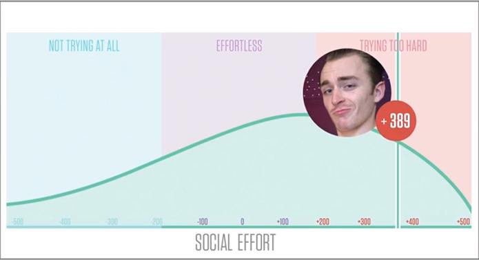 Axe social effort scale