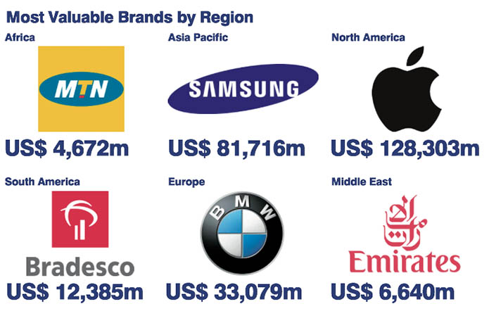 Brand report - valuable brnads by region 2015