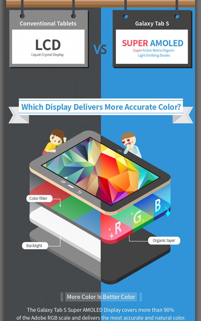Samsung Super-AMOLED explained