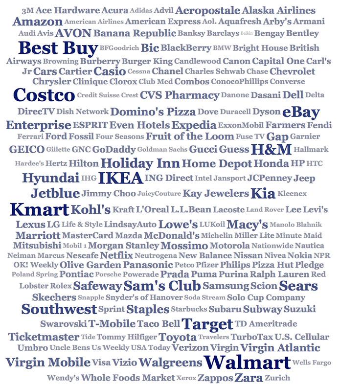 Cheap brand association