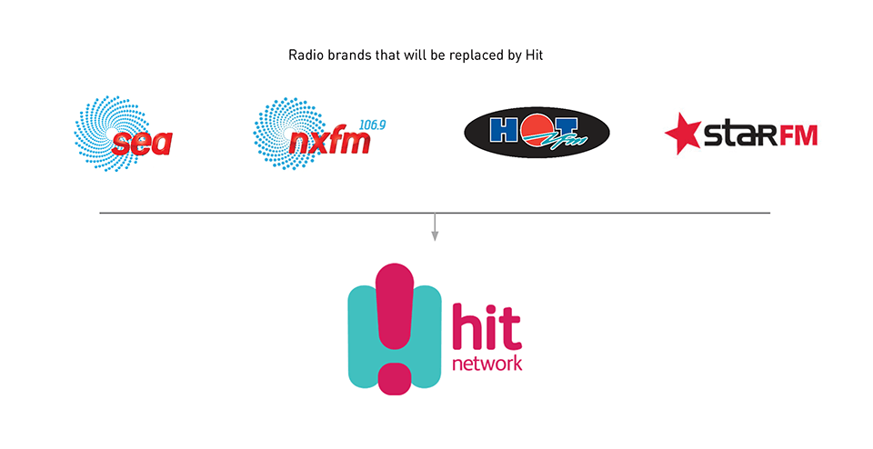 SCN rebrands to hit and Triple M