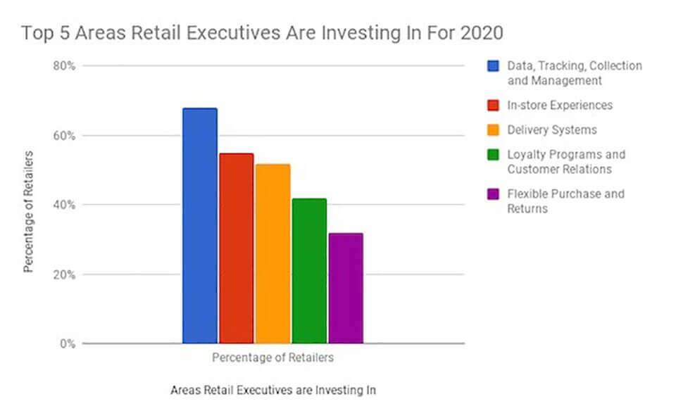 retailtainment, experiential retail