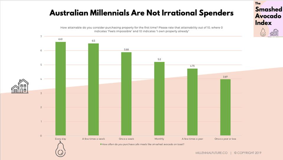 Branding for millennials