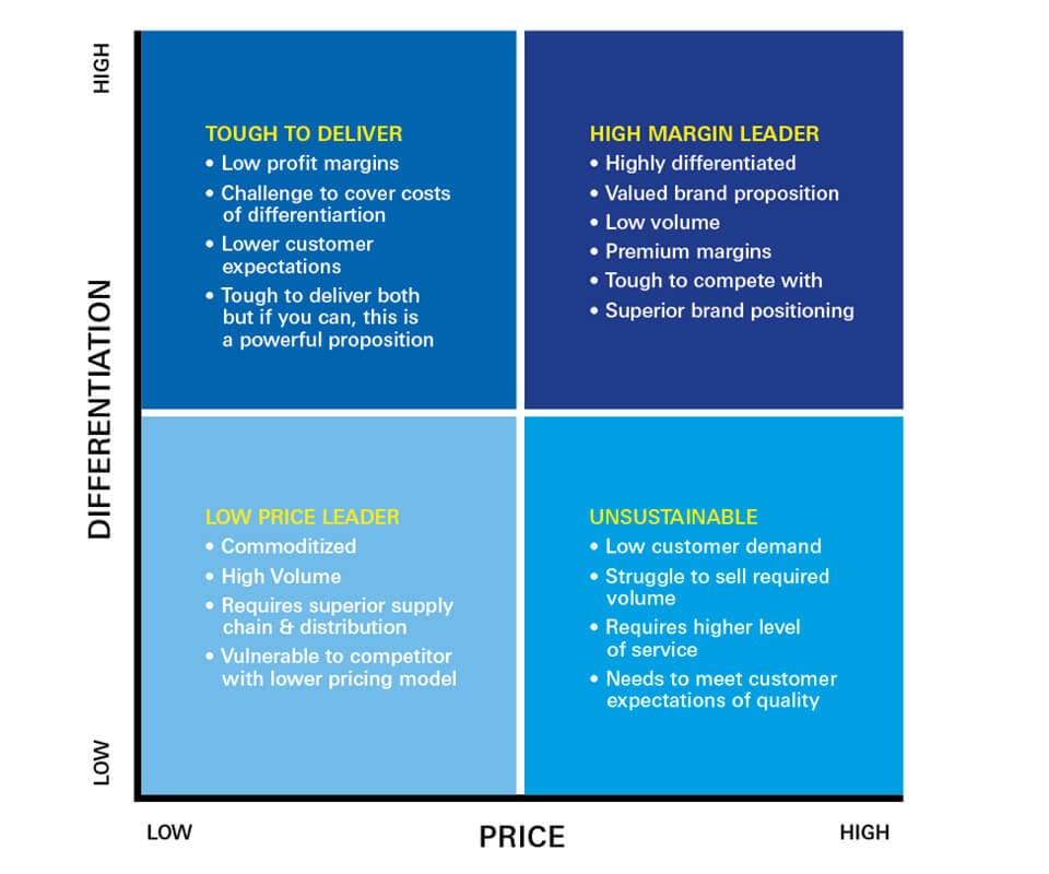 Price-Differentiation-Brand-matrix